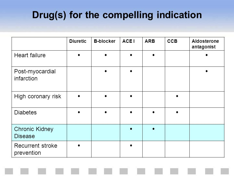 Drug(s) for the compelling indication