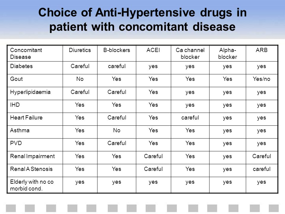 Choice of Anti-Hypertensive drugs in patient with concomitant disease
