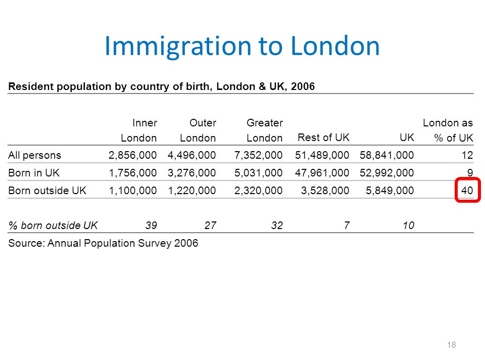 Immigration to London Resident population by country of birth, London & UK, 2006. Inner London.