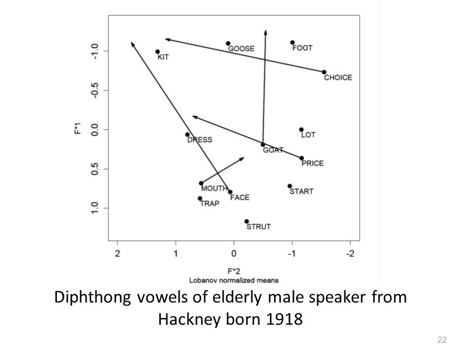 Diphthong vowels of elderly male speaker from Hackney born 1918