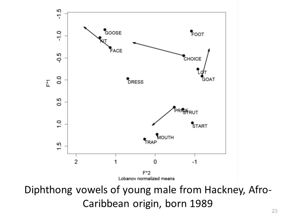 Diphthong vowels of young male from Hackney, Afro-Caribbean origin, born 1989
