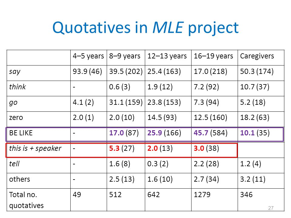 Quotatives in MLE project