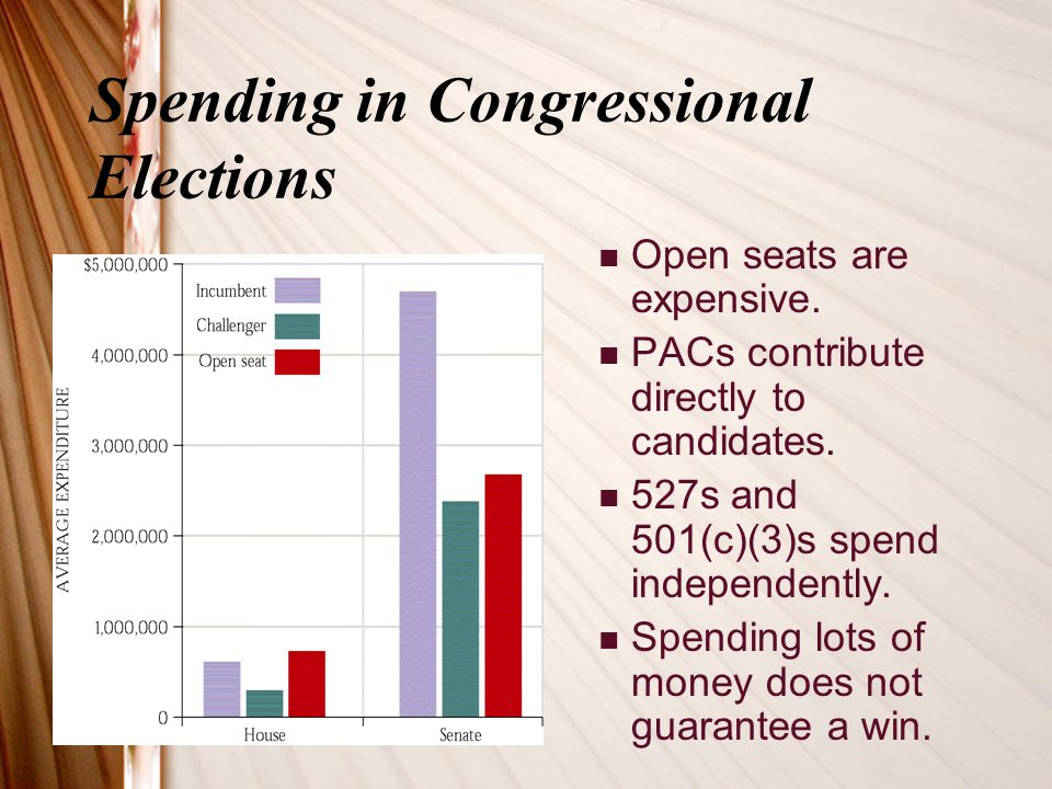 Spending in Congressional Elections