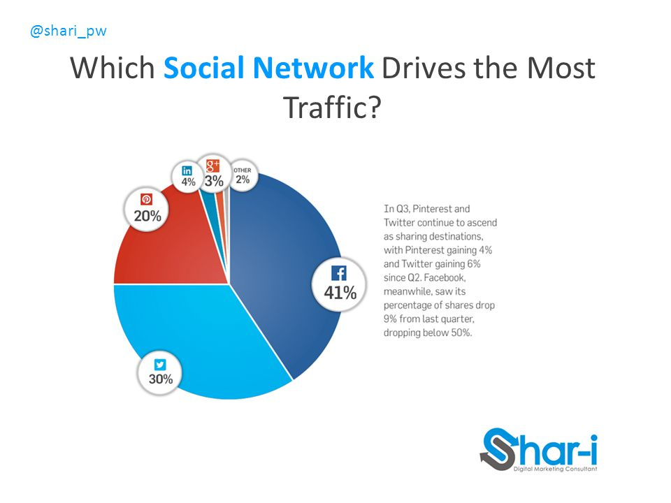 Which Social Network Drives the Most Traffic