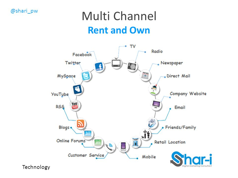 Multi Channel Rent and Own