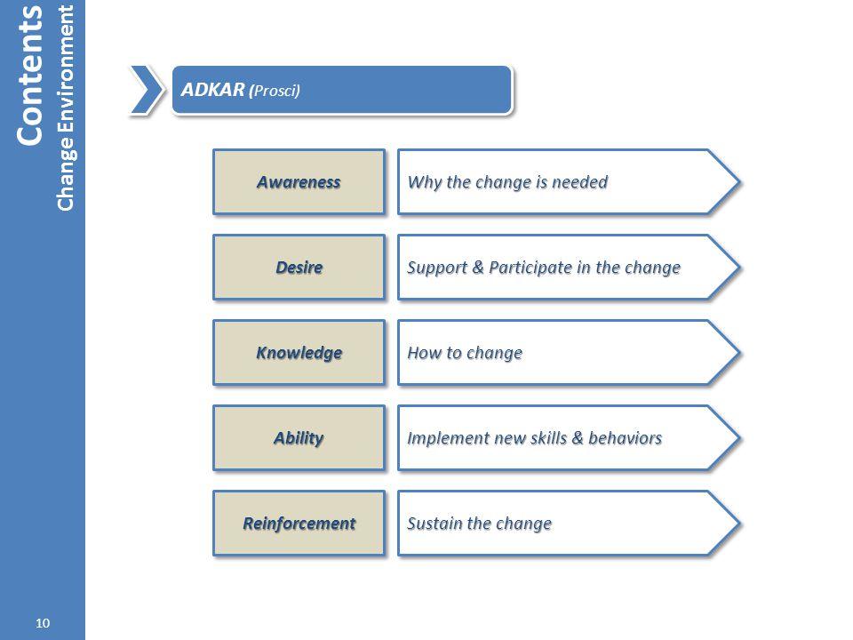 Contents Change Environment ADKAR (Prosci) Awareness