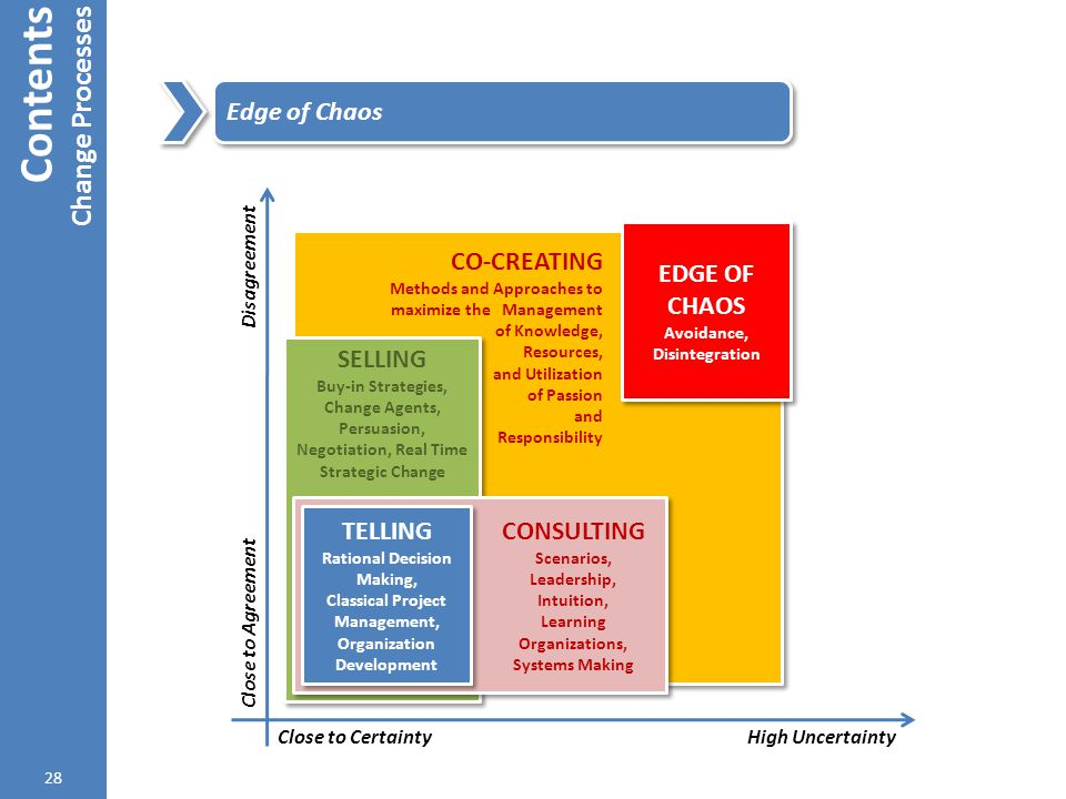 Contents Change Processes Edge of Chaos CO-CREATING SELLING CONSULTING