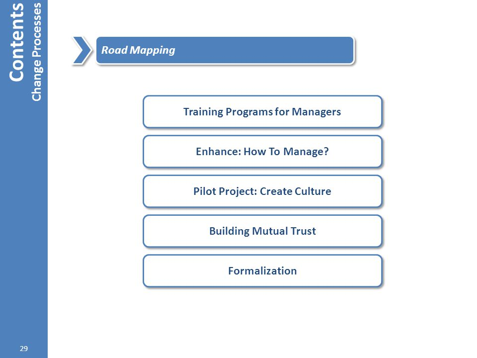 Training Programs for Managers Pilot Project: Create Culture