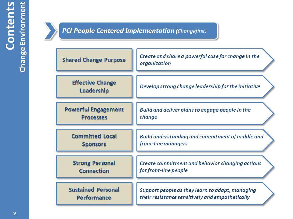 Contents Change Environment