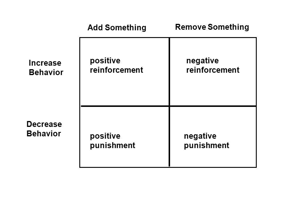 Add Something Remove Something. Increase. Behavior. Decrease. positive. reinforcement. negative.