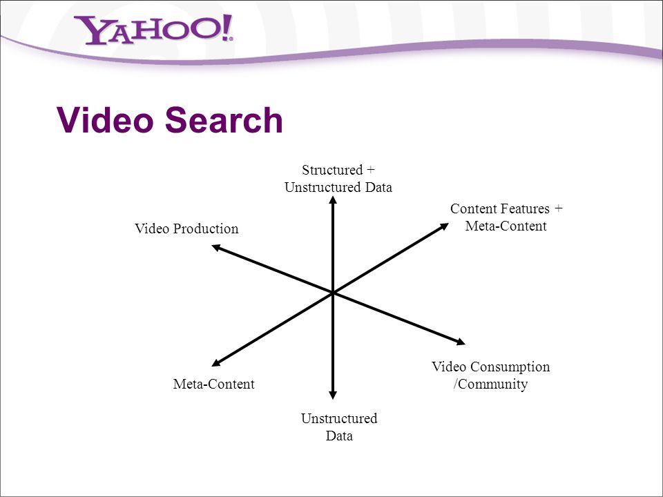 Video Search Structured + Unstructured Data Content Features +