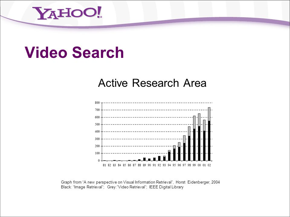 Video Search Active Research Area