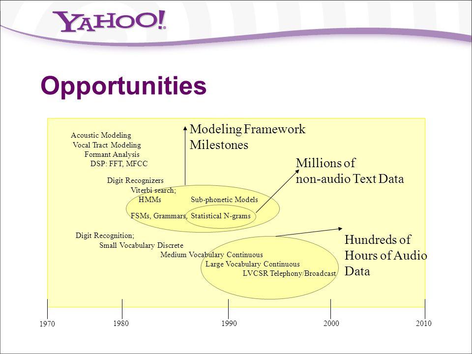 Opportunities Modeling Framework Milestones Millions of