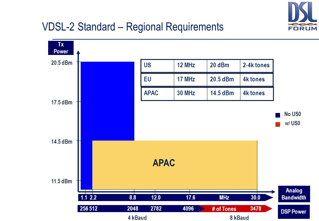 VDSL-2 Standard – Regional Requirements