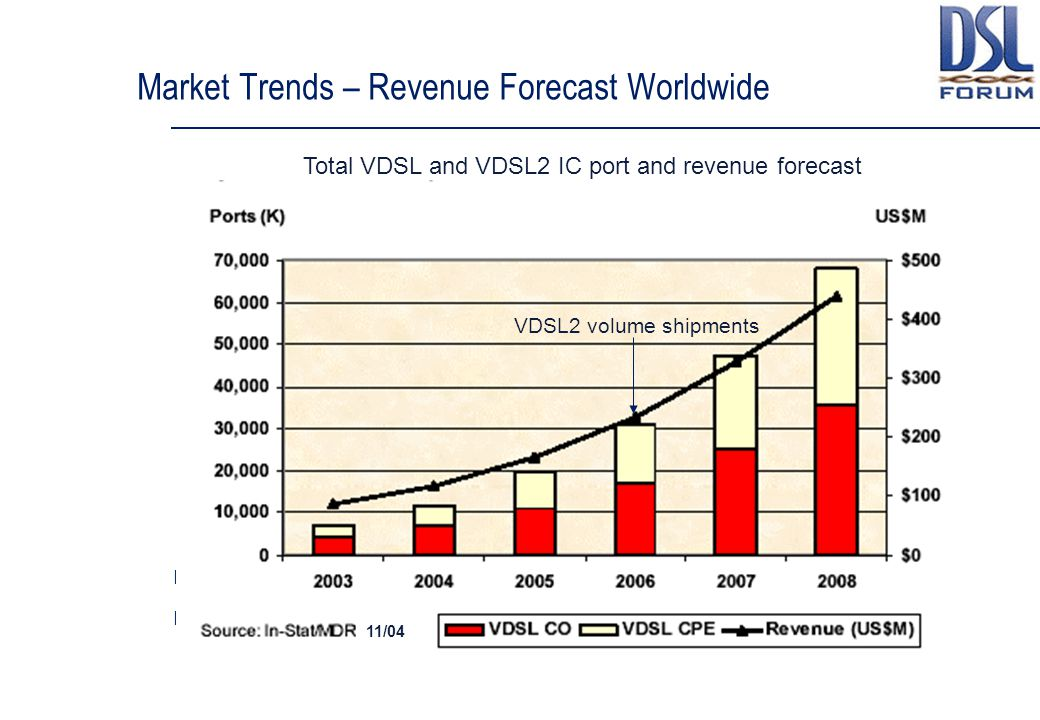 Market Trends – Revenue Forecast Worldwide