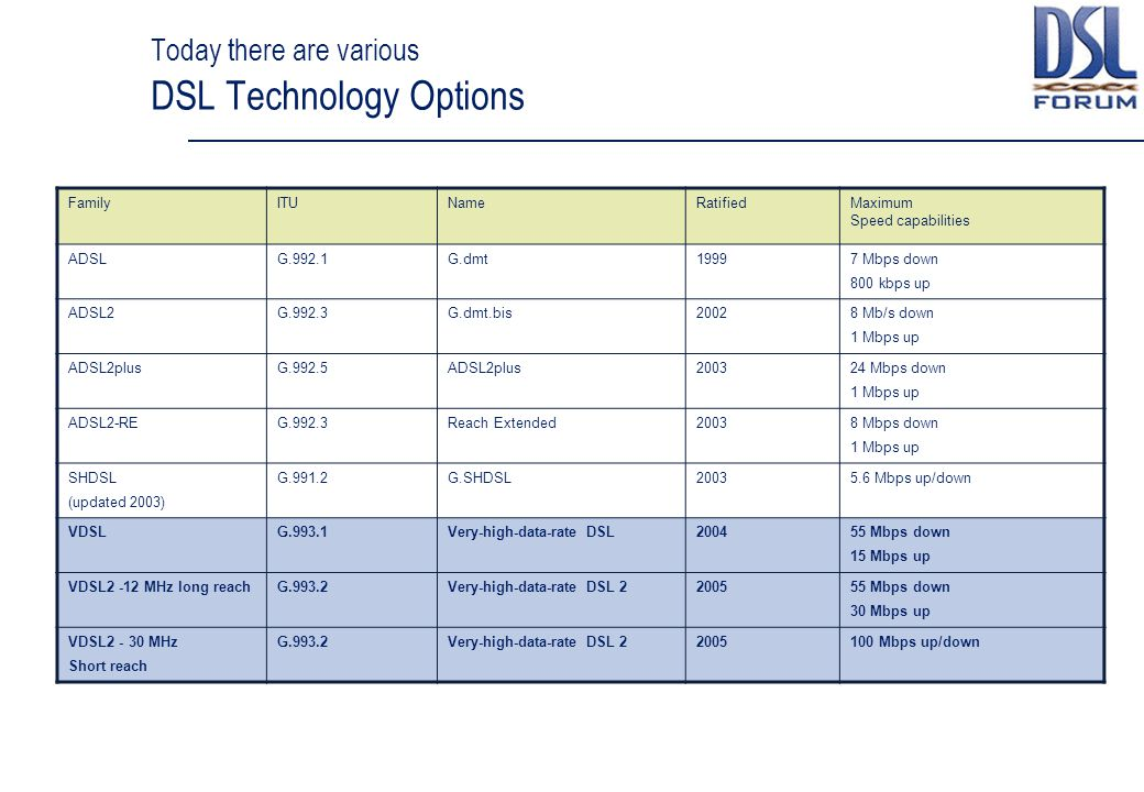 Today there are various DSL Technology Options