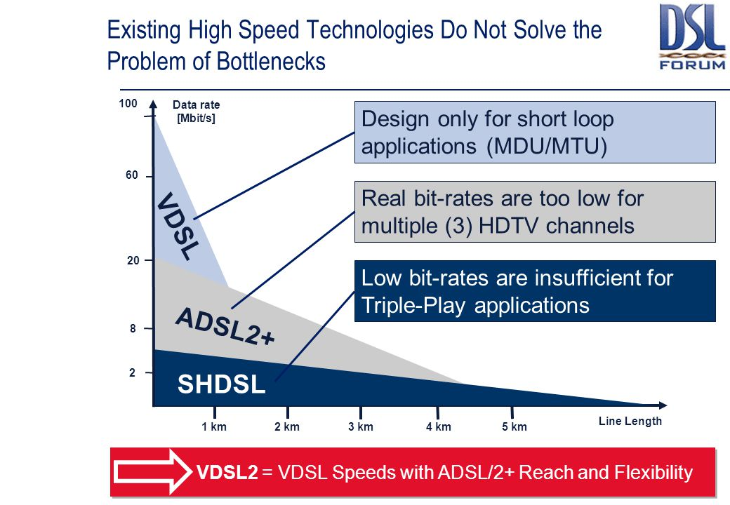 Existing High Speed Technologies Do Not Solve the Problem of Bottlenecks