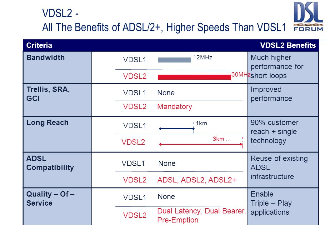 VDSL2 - All The Benefits of ADSL/2+, Higher Speeds Than VDSL1