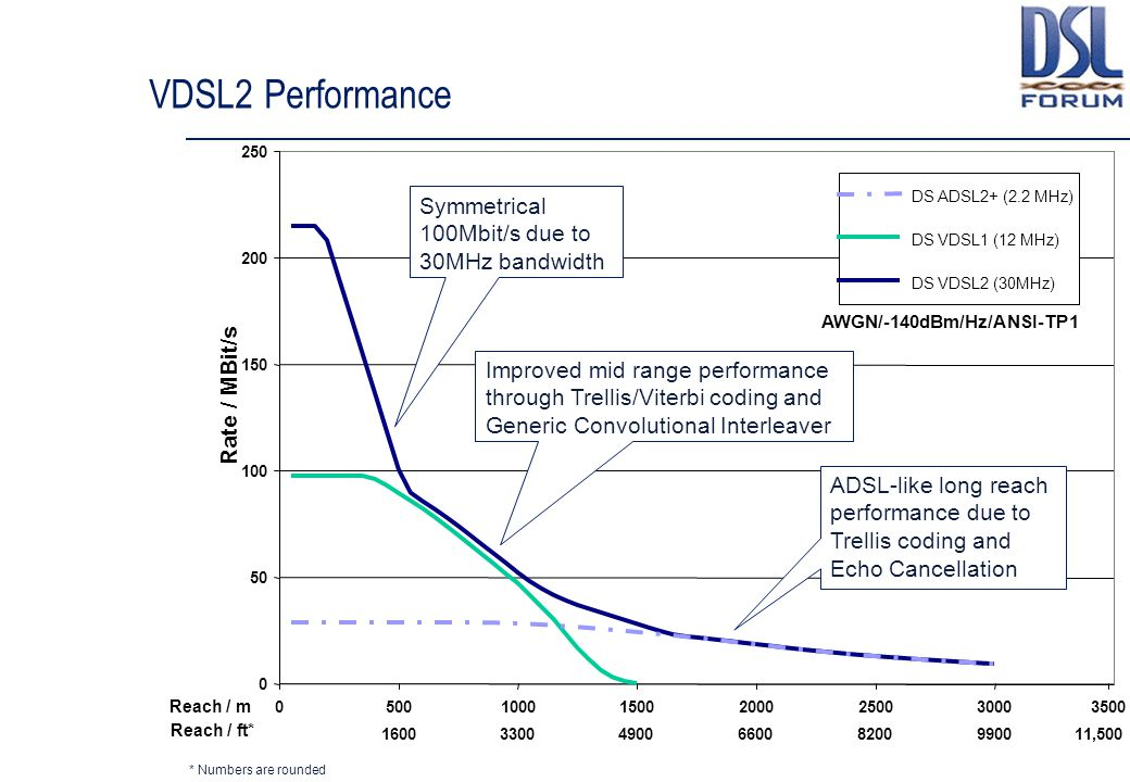 VDSL2 Performance Symmetrical 100Mbit/s due to 30MHz bandwidth
