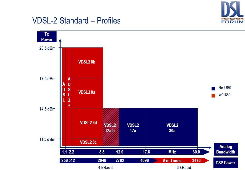 VDSL-2 Standard – Profiles