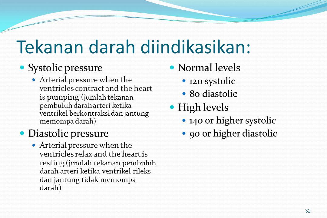 Tekanan darah diindikasikan: