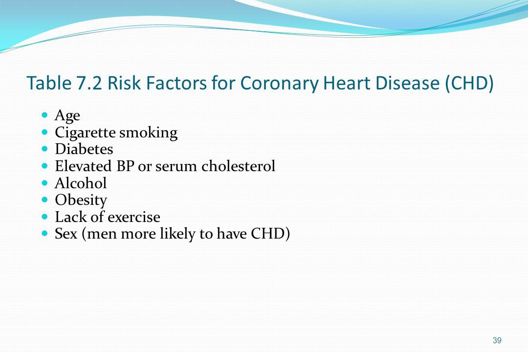 Table 7.2 Risk Factors for Coronary Heart Disease (CHD)