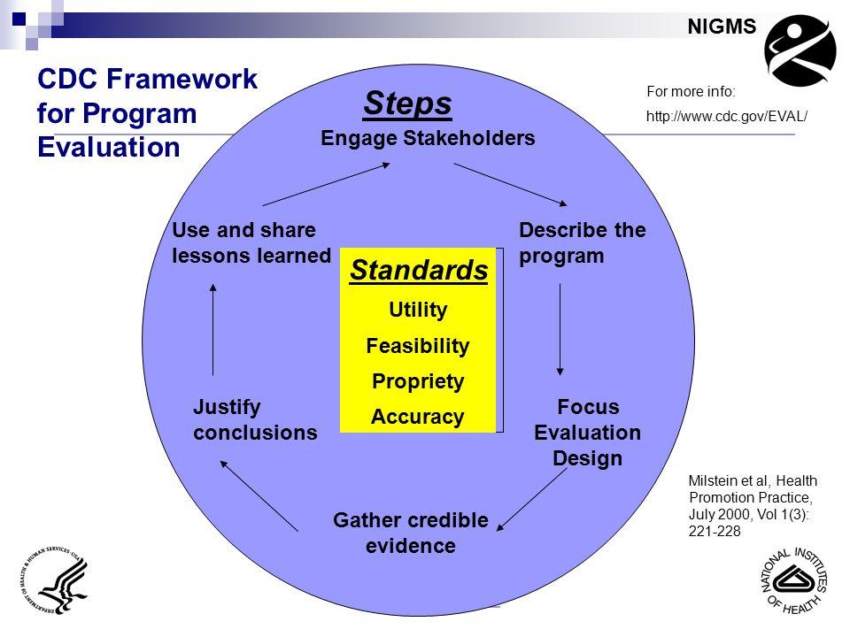 Focus Evaluation Design Gather credible evidence