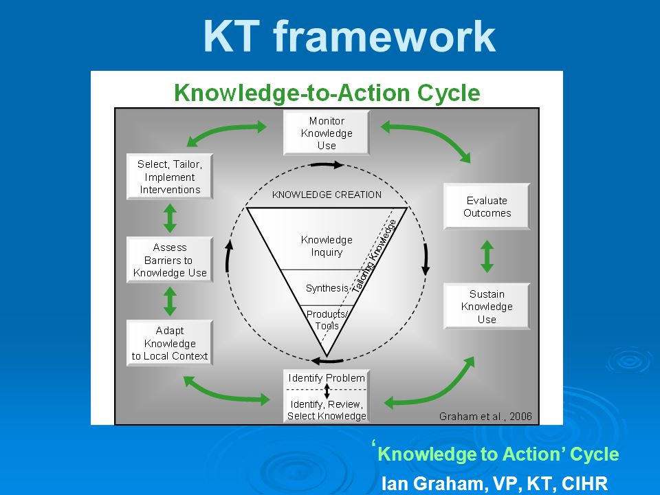 'Knowledge to Action' Cycle Ian Graham, VP, KT, CIHR