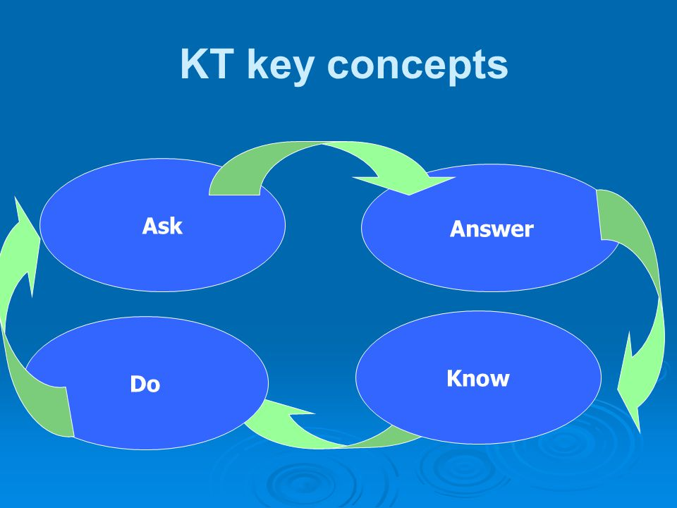 KT key concepts Ask Answer Know Do
