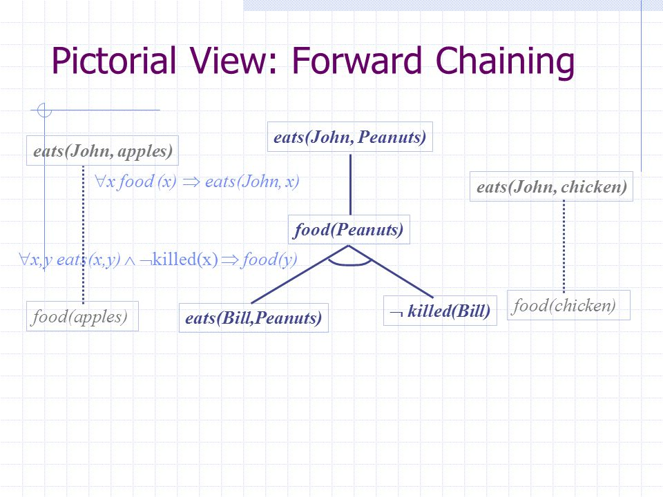 Pictorial View: Forward Chaining
