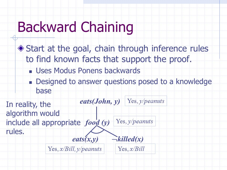 Backward Chaining Start at the goal, chain through inference rules to find known facts that support the proof.