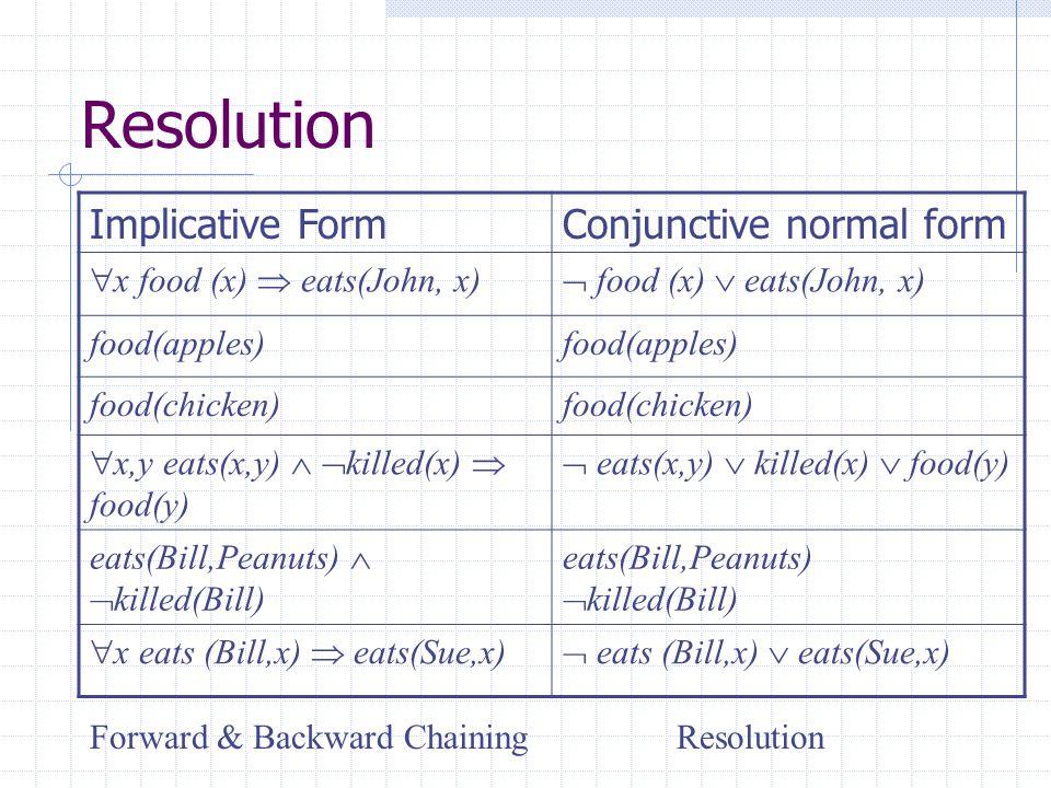 Resolution Implicative Form Conjunctive normal form