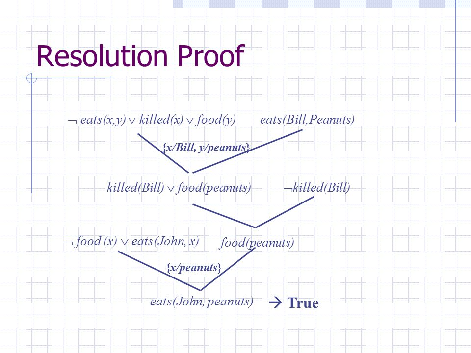 Resolution Proof  True  eats(x,y)  killed(x)  food(y)