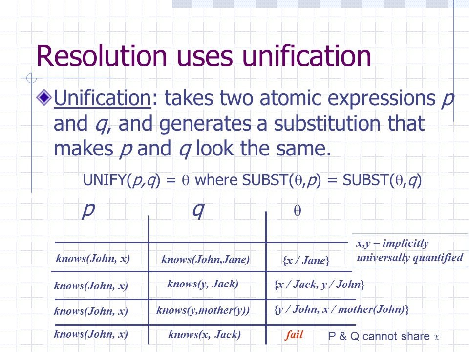 Resolution uses unification