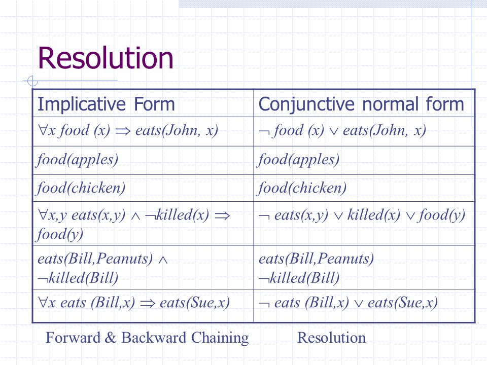 Resolution Implicative Form Conjunctive normal form