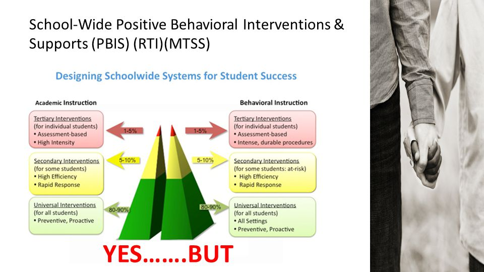 School-Wide Positive Behavioral Interventions & Supports (PBIS) (RTI)(MTSS)