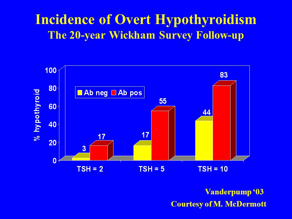 Incidence of Overt Hypothyroidism The 20-year Wickham Survey Follow-up