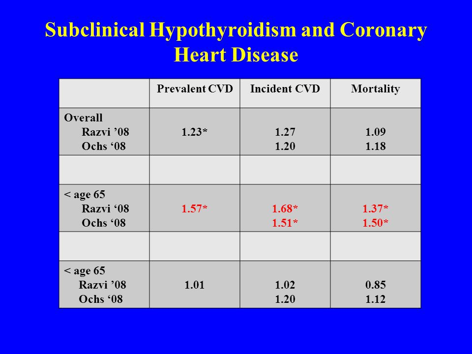 Subclinical Hypothyroidism and Coronary Heart Disease