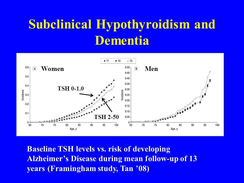 Subclinical Hypothyroidism and Dementia