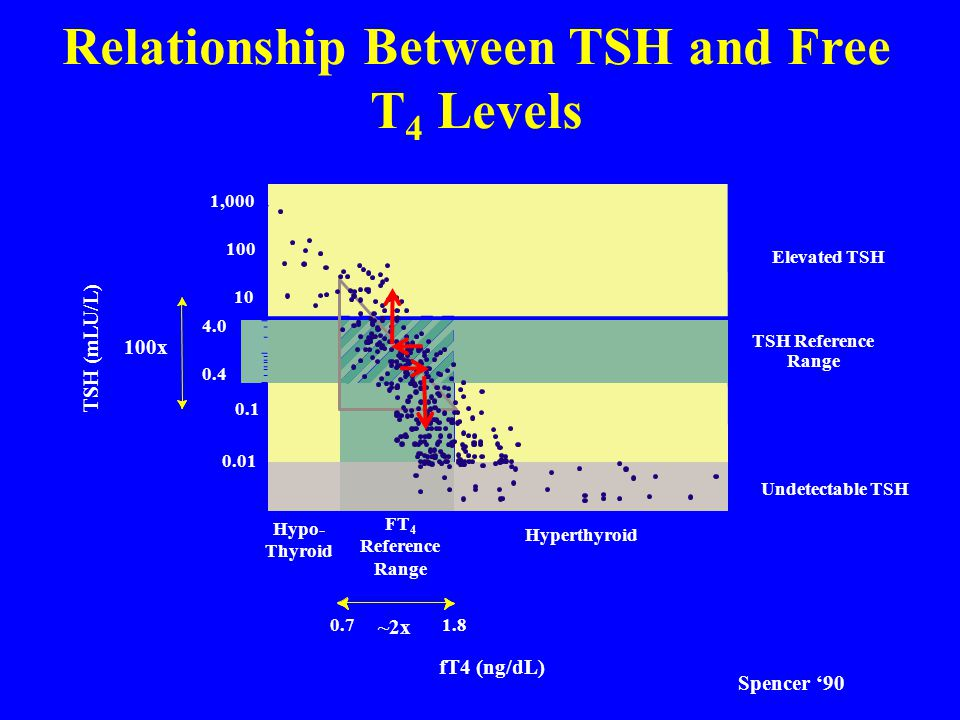 Relationship Between TSH and Free T4 Levels