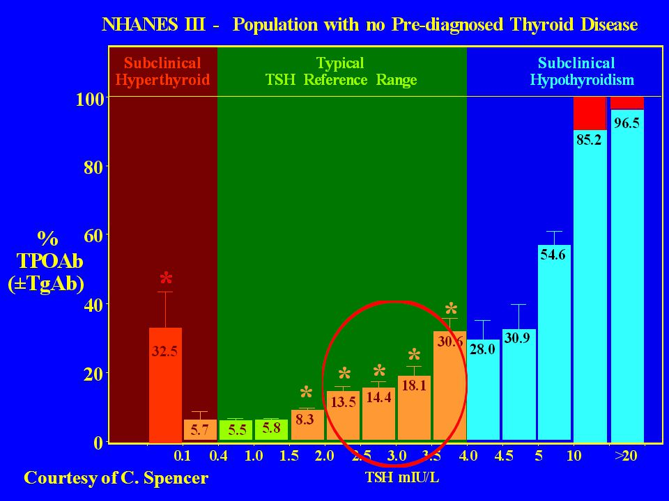 Indeed as shown in red, despite the strong association between TPOAb and overt hypothyroidism, TPOAb is not always detected even when TSH is unequivocally elevated.