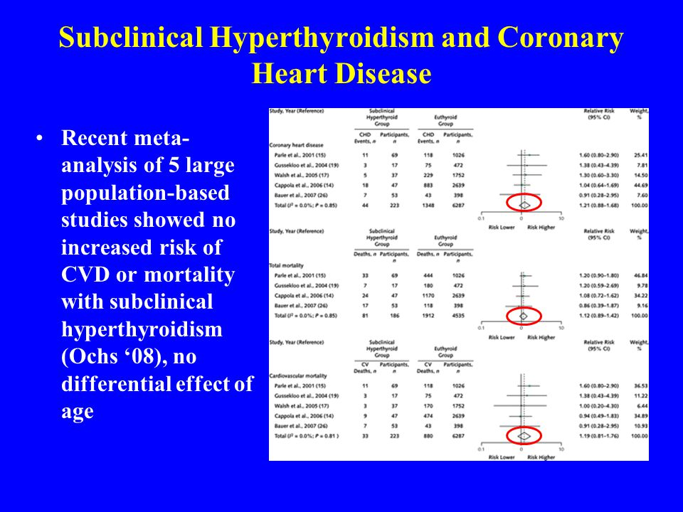 Subclinical Hyperthyroidism and Coronary Heart Disease