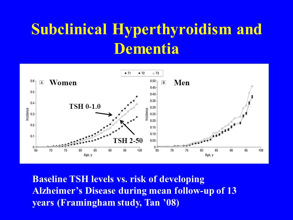 Subclinical Hyperthyroidism and Dementia