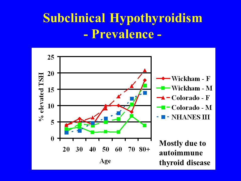 Subclinical Hypothyroidism - Prevalence -