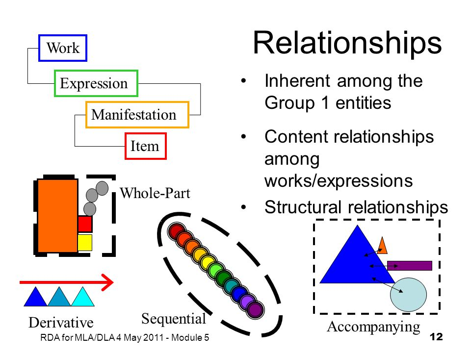 Relationships Inherent among the Group 1 entities