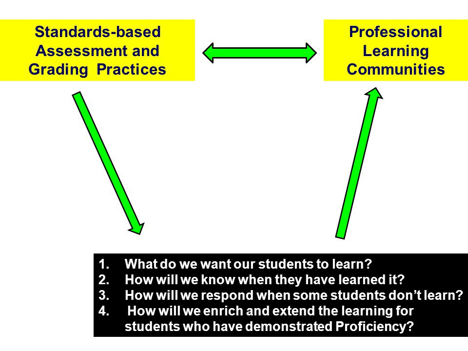 Standards-based Assessment and Grading Practices
