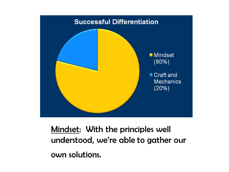 Mindset: With the principles well understood, we're able to gather our own solutions.