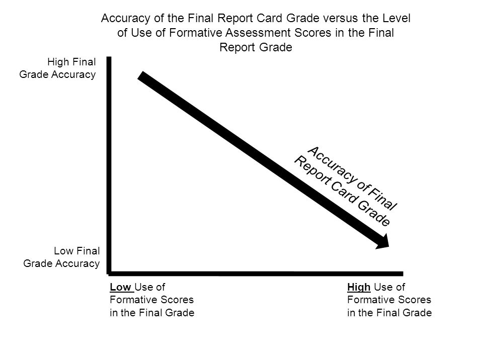 Accuracy of Final Report Card Grade