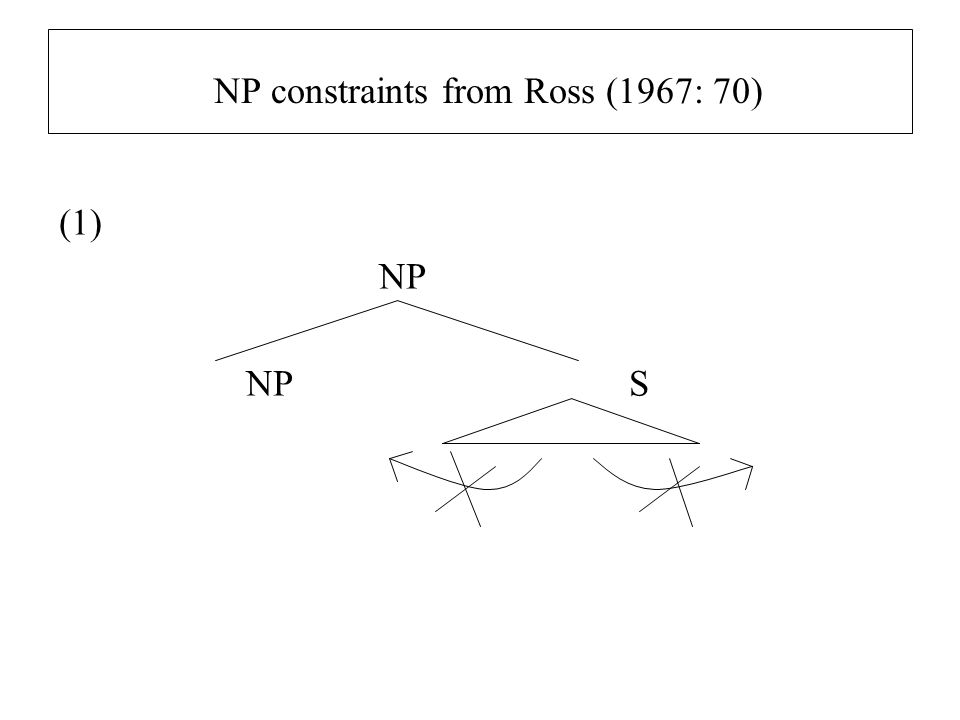 NP constraints from Ross (1967: 70)
