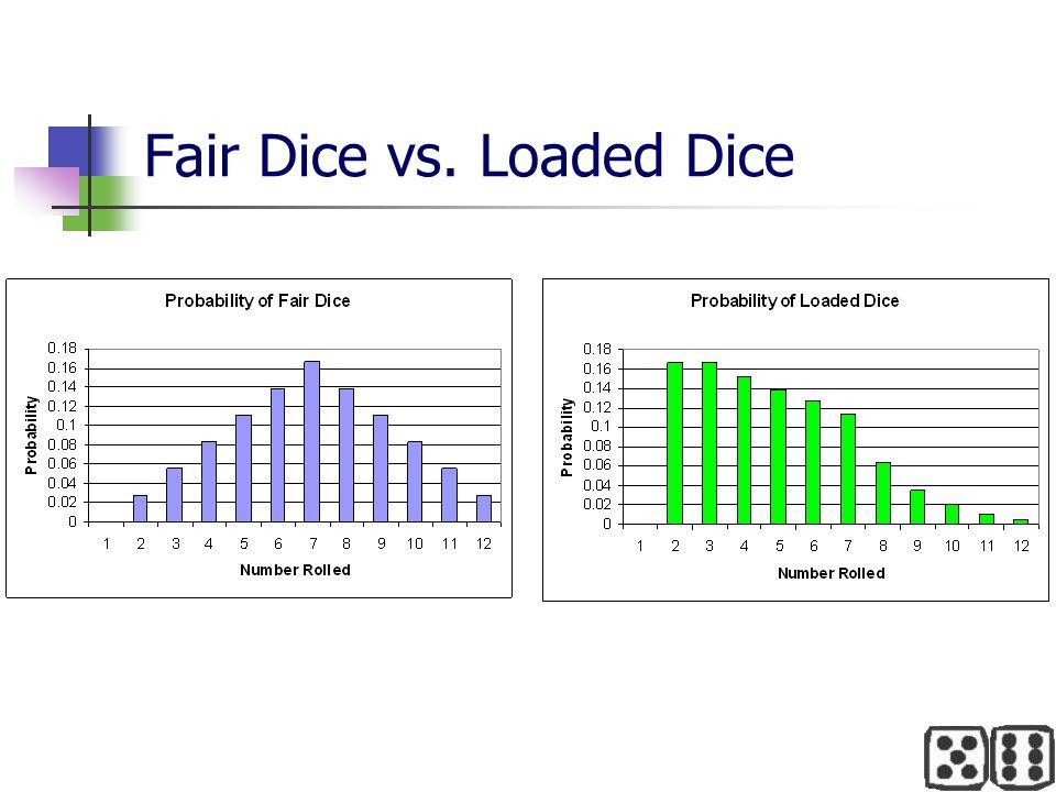 Fair Dice vs. Loaded Dice